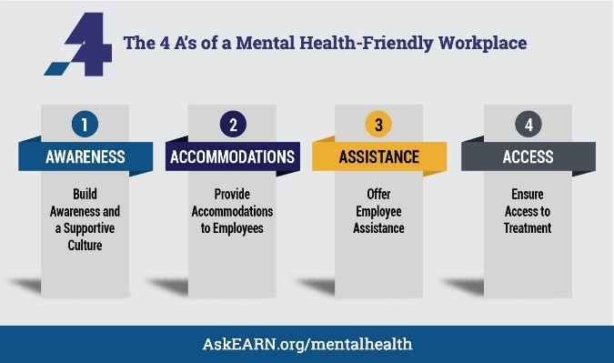 AskEARN 4A's of a Mental Health-Friendly Workplace